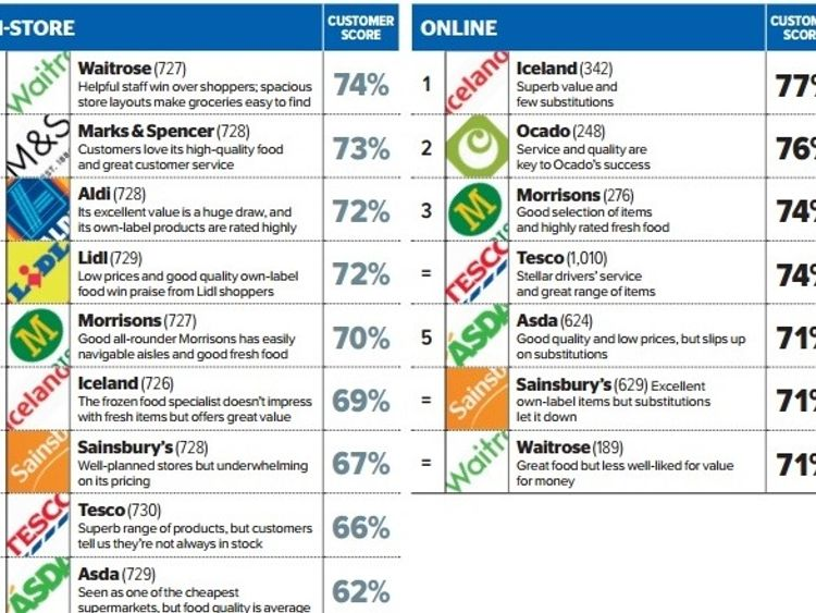 Waitrose tops the table in Which? supermarket rankings 2017