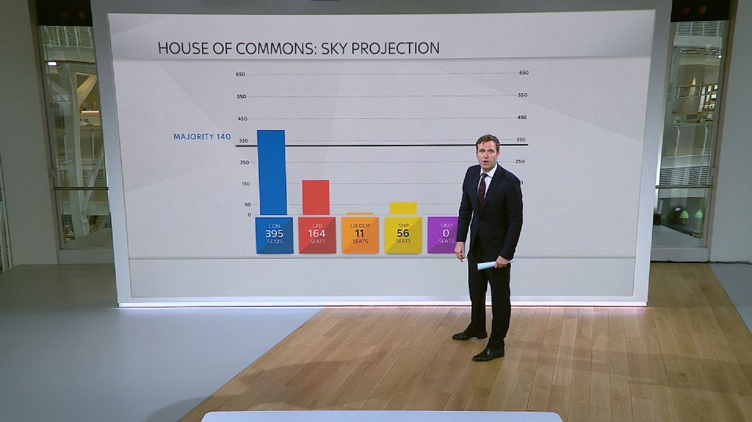 Sky's Ed Conway looks at the latest polls