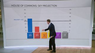 How things might pan out if Labour lose seats to the Tories in the 2017 General Election