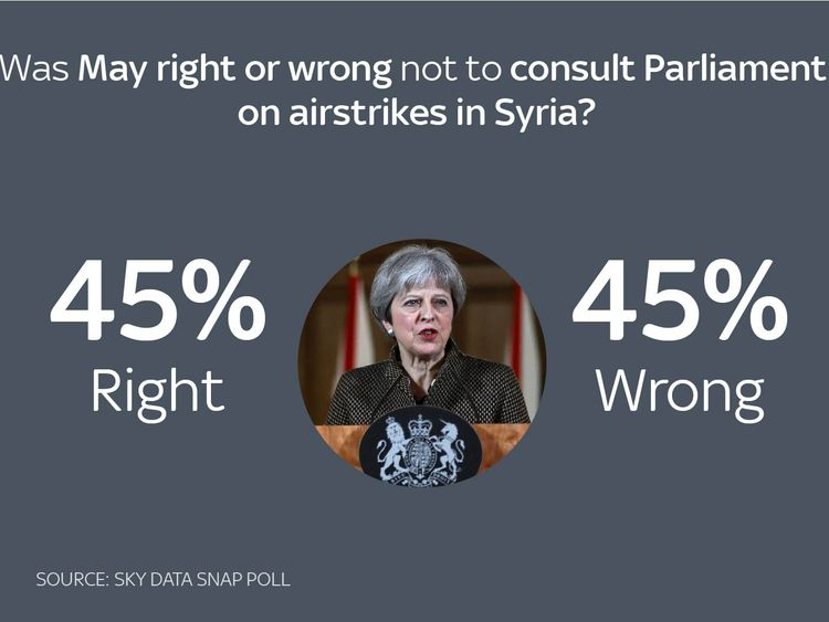 Source: Sky Data   Was Britain right or wrong to take part in airstrikes in Syria? Right 49% Wrong 37%   Was May right or wrong not to consult Parliament on airstrikes in Syria? Right 45% Wrong 45%